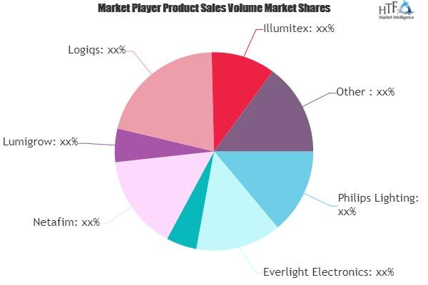 Indoor Farming Market to Eyewitness Massive Growth by 2026 | Philips Lighting, Everlight Electronics, Netafim