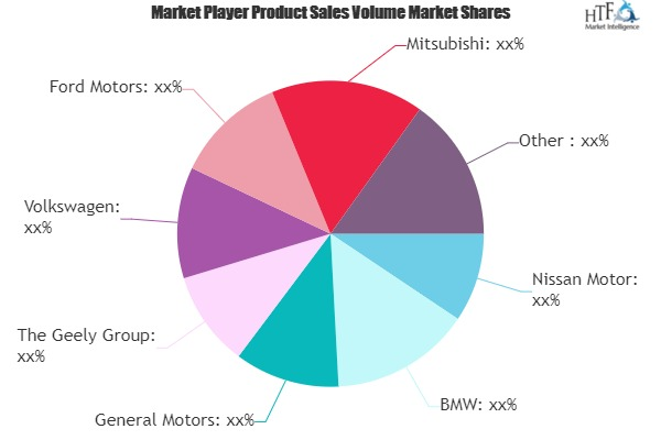 Electric Passenger Vehicles Market May Set New Growth Story | Nissan Motor, BMW, General Motors