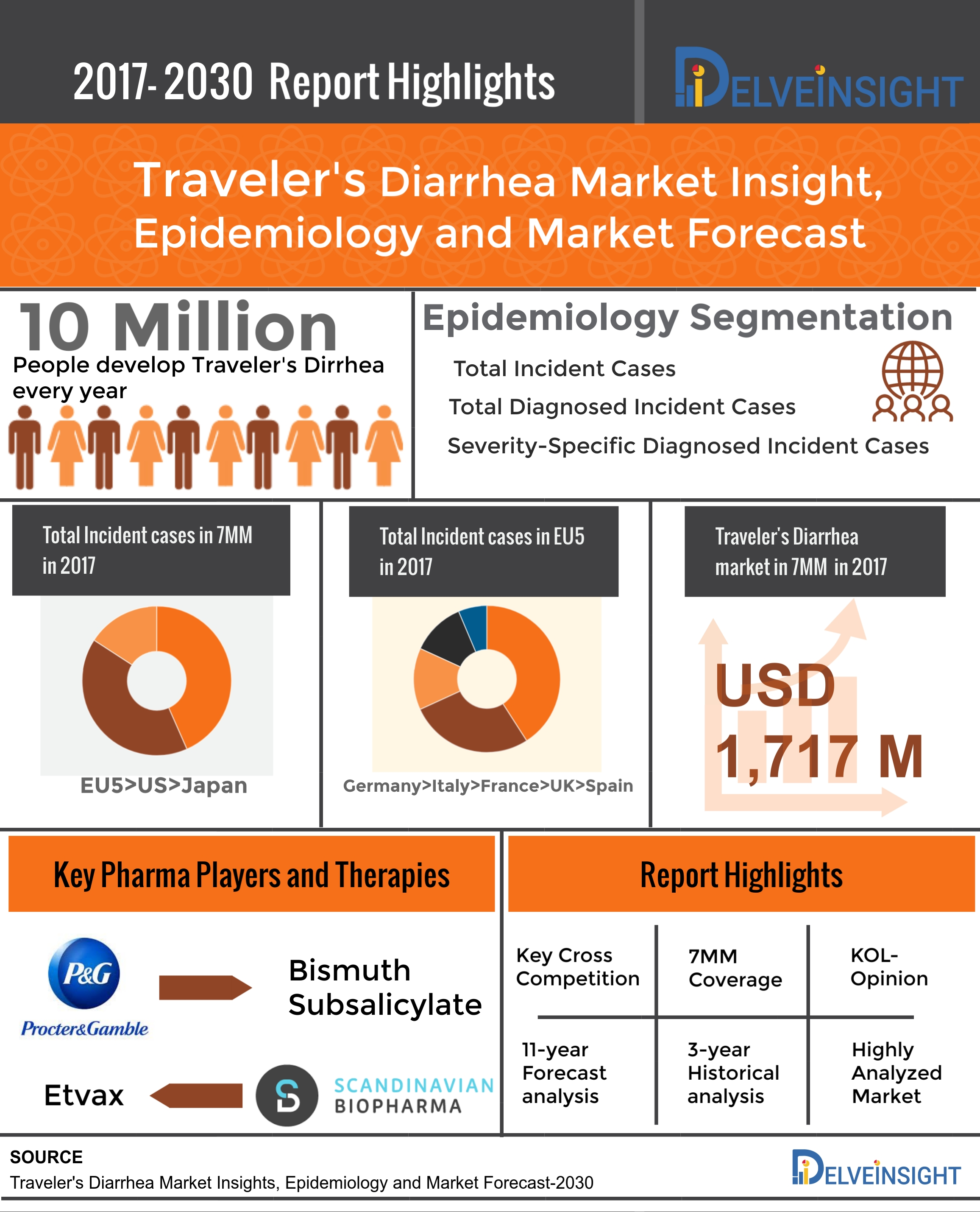 Traveler's Diarrhea Global API Manufacturers Marketed and Phase III Drugs Landscape: Analysis and Forecast