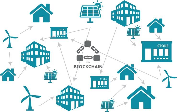 Blockchain Transform-Energy Market Next Big Thing | Major Giants: Power Ledger, WePower UAB, Conjoule, Electron, Accenture