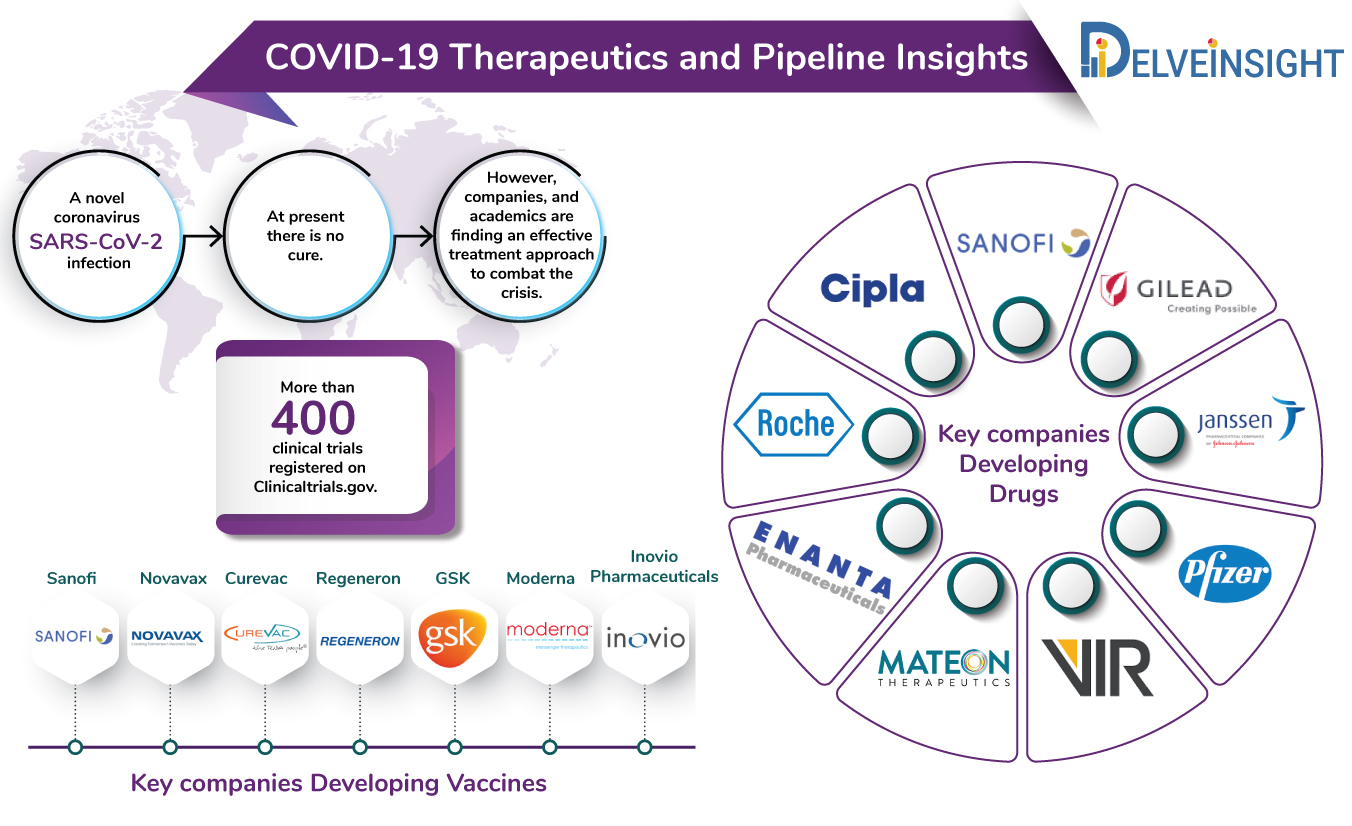 COVID-19: Current status of the Diagnosis, Treatment approaches and pipeline in different clinical stages