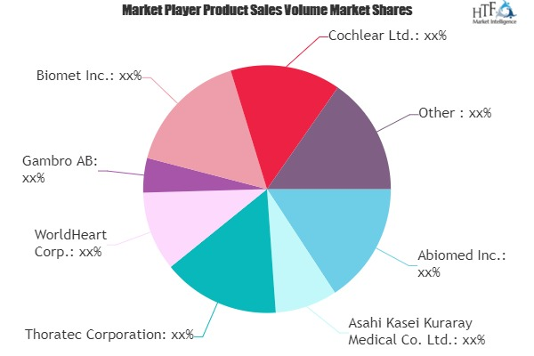 Artificial Organ And Bionics Market May Set New Growth Story | Abiomed, Thoratec, WorldHeart