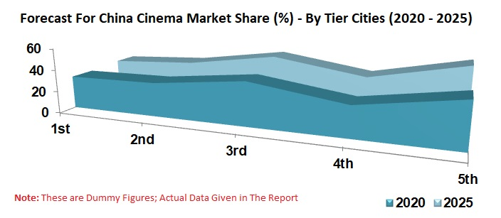China Cinema Market, By Film Production, Online Market, Tier Cities, Ticket Price, Movie Screen, Movie Admission, Company