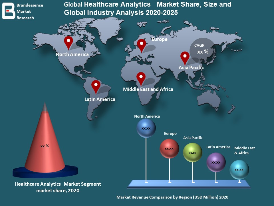 Healthcare Analytics Market Size : Health Catalyst, IBM, OptumHealth, McKesson Corporation, Allscripts Healthcare Solutions