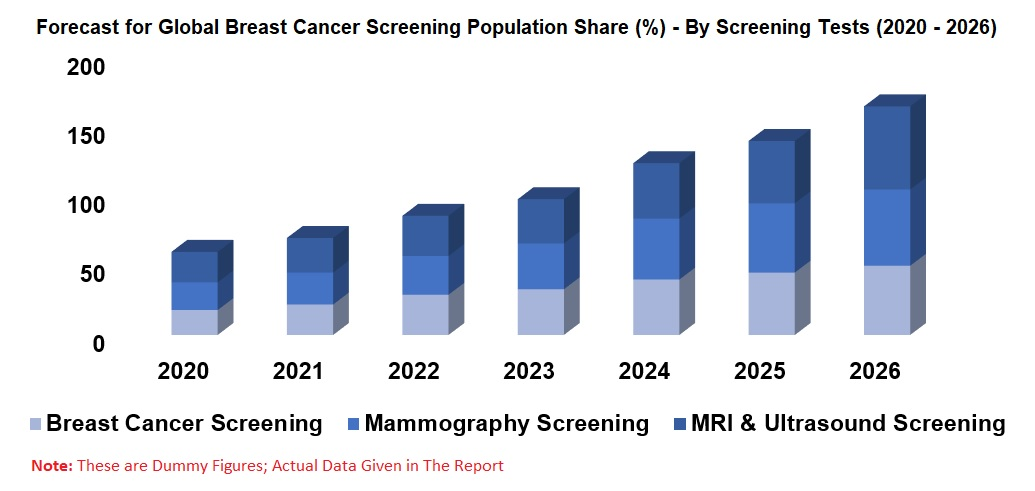 Breast Cancer Screening Market, Global Forecast by Screening Test, Population, Countries, Company Analysis