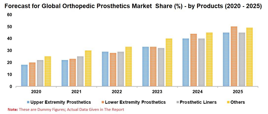 Orthopedic Prosthetic Market Global Forecast by Products, Technology, Regions, Company Analysis
