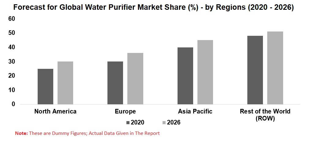 Water Purifier Market Global Forecast by Technology, Distribution Channels, End User, Regions, Company Analysis