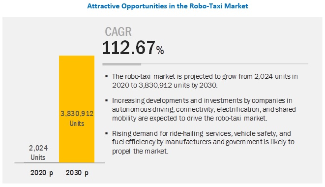 Robo-Taxi Market Predictions Exhibit Massive Growth by 2030
