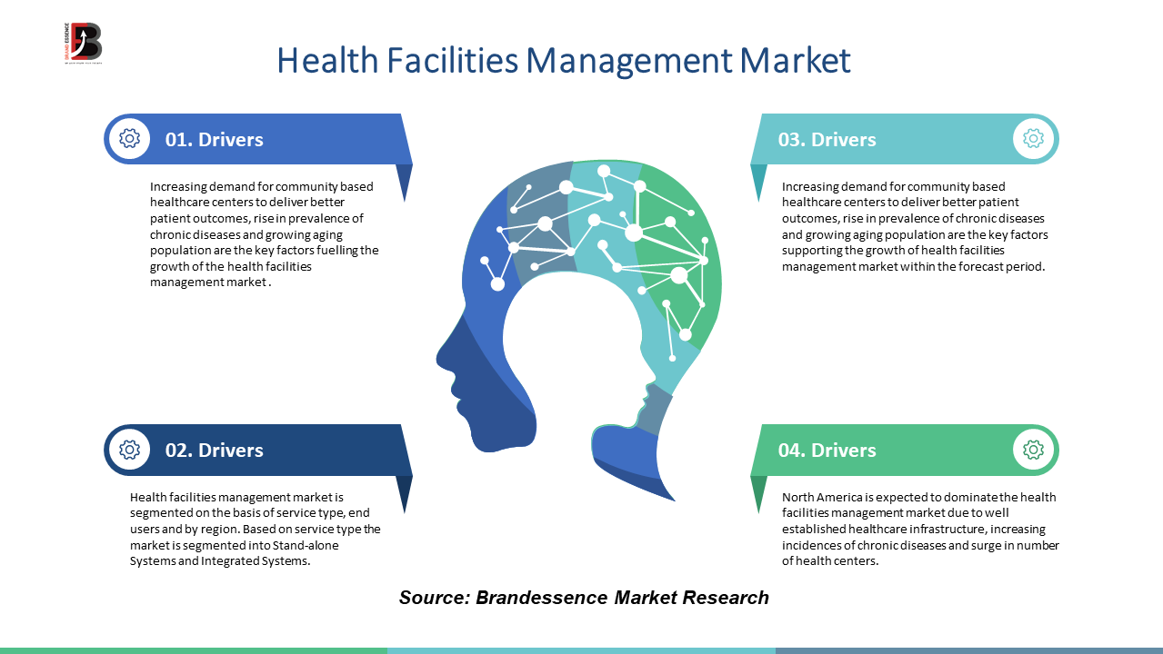 Health Facilities Management Market to See Massive Growth by 2025: ABM Industries Inc., Aramark Corporation, Compass Group plc, Ecolab, Inc., Mitie Group plc, OCS Group, Secro Group plc, Sodexo