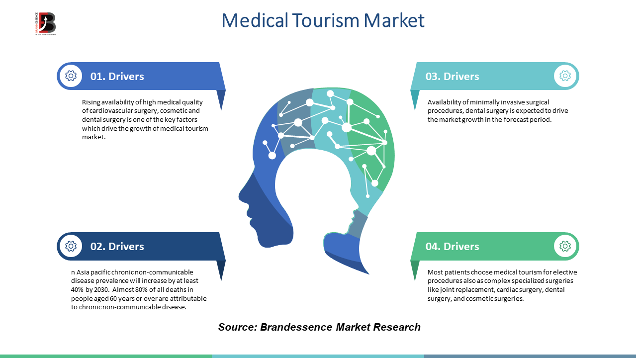 Medical Tourism Market 2020 Industry Analysis, Size, Share Growth, Trends, and Forecast to 2025