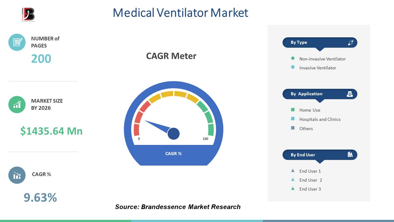 At 9.63% CAGR, Medical Ventilator Market Size Set to Register USD 1435.64 Million by 2025