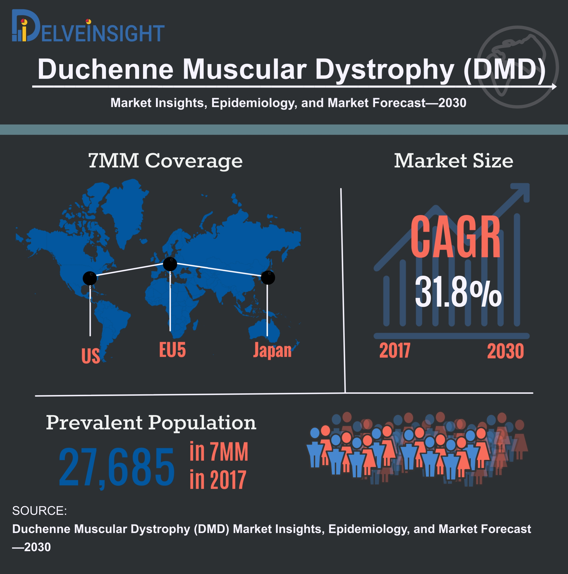 Duchenne Muscular Dystrophy Epidemiology: Analysis, and Forecast - 3-year historical and 11-year Forecast Analysis