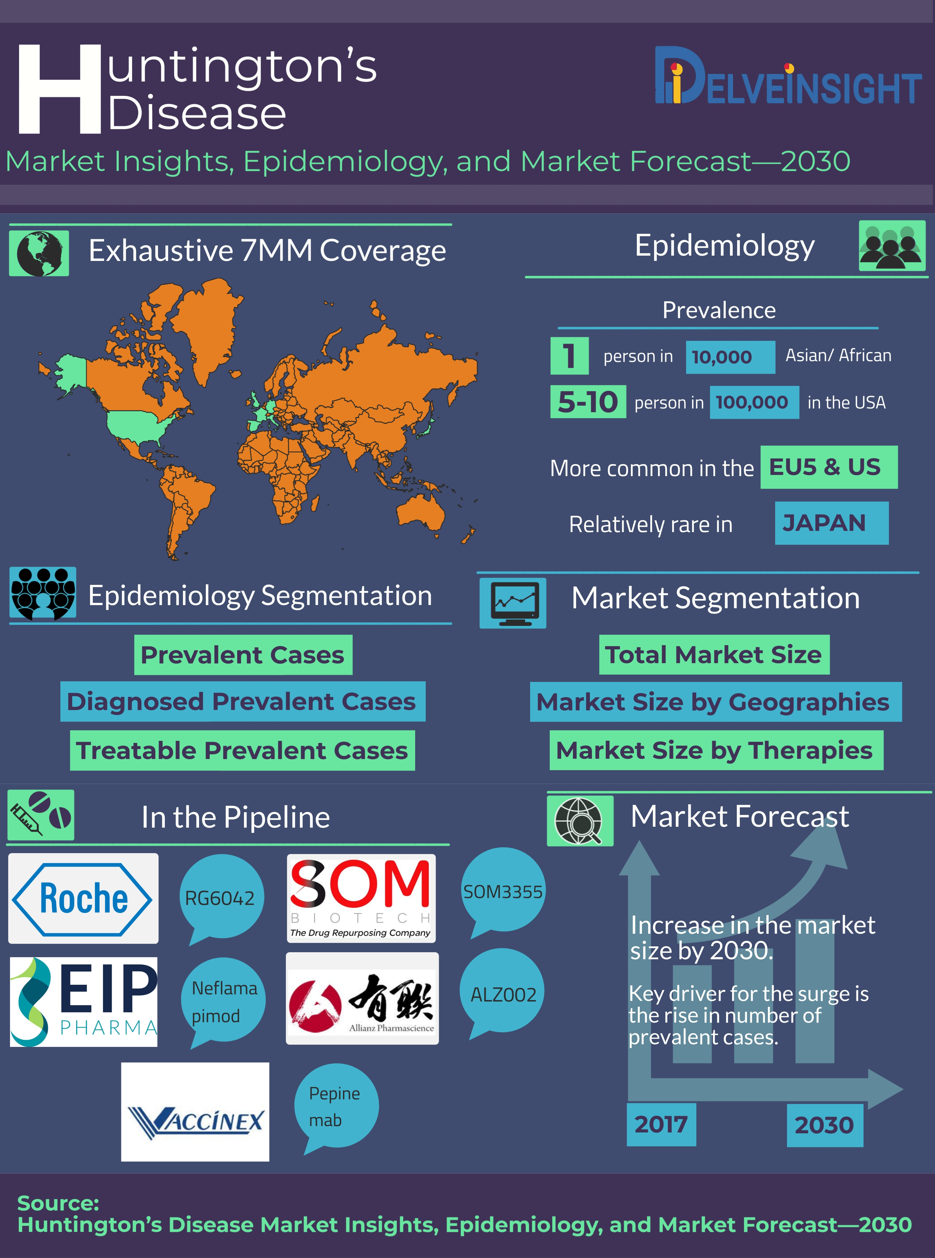 Huntington's Disease Market Insights, Epidemiology Analysis and Pipeline scenario in the coming decade - 2017-30