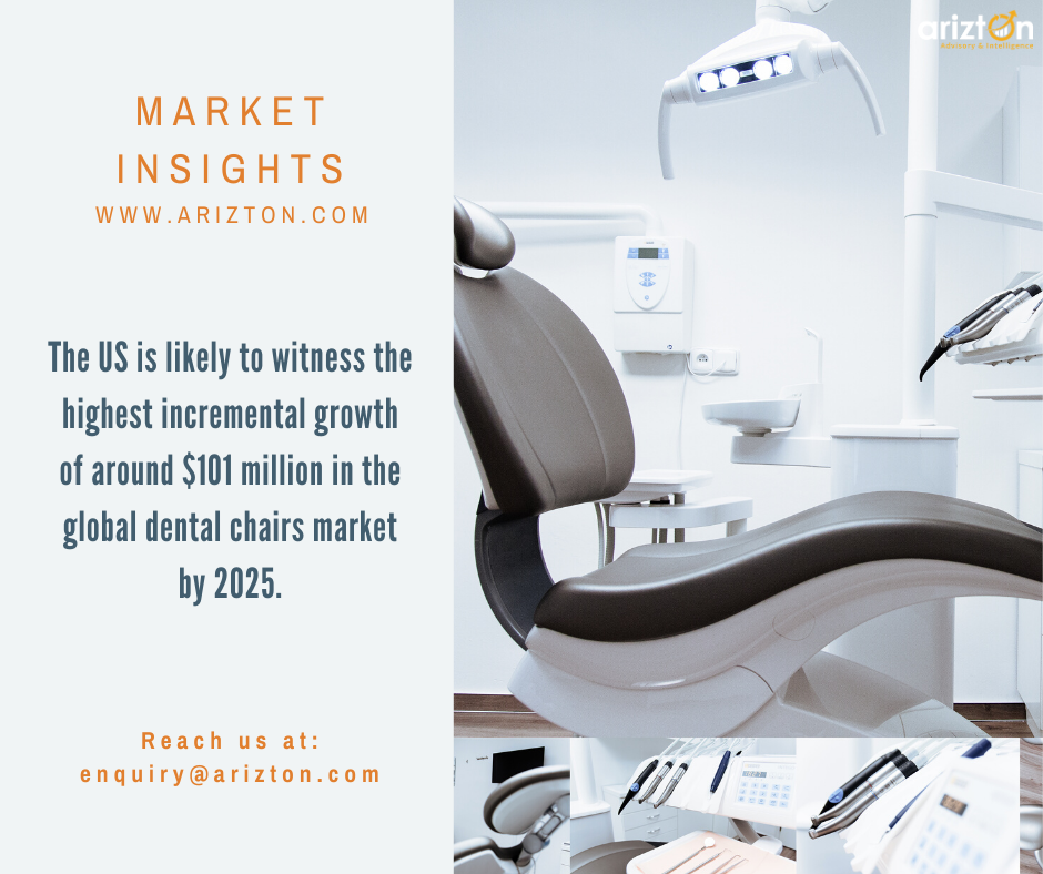 DENTAL CHAIR MARKET SIZE TO CROSS REVENUES OF OVER $1.5 BILLION BY 2025 - Arizton