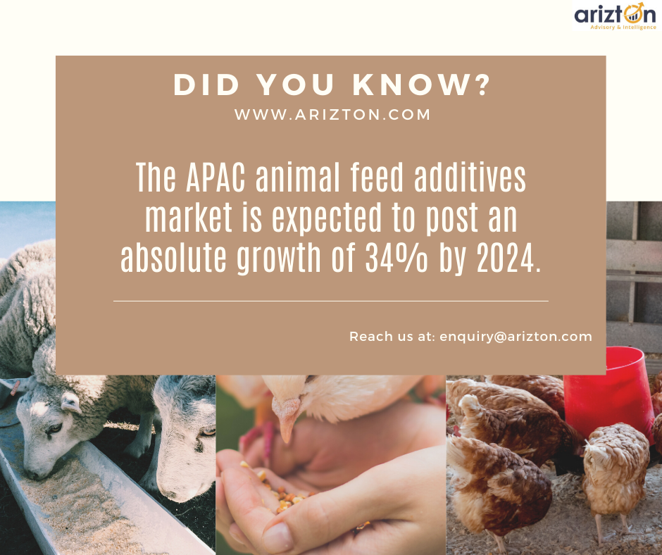 Animal feed additives market size to cross revenues of over $30 billion by 2024 - Arizton