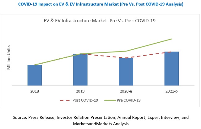 COVID-19 Impact on EV and EV Infrastructure Market - Global Forecast to 2021