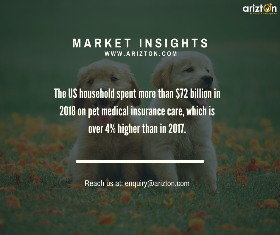 Pet Insurance Market Size to Grow at a CAGR of over 20% by 2025 - Arizton