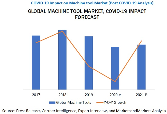 COVID-19 Impact on Global Machine Tool Market Latest Trends and Indications to 2021