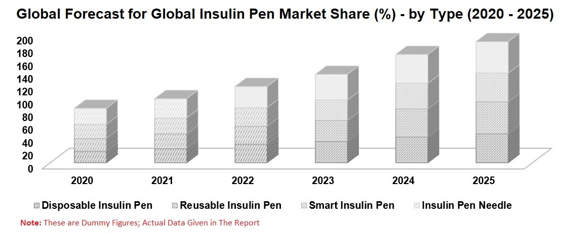 Insulin Pen Market & Users by Diabetes Population (Type 1, Type 2), Countries, Types of Insulin Pen (Disposable, Reusable, Smart), Reimbursement Policies, Company Analysis