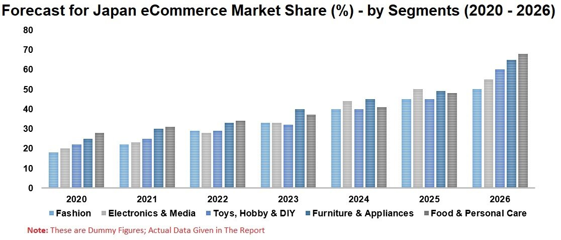 Japan eCommerce Market, MobileCommerce, Retail, Electronics & Media, Toys, Hobby & DIY, Furniture & Appliances, Food & Personal Care, Digital Services, Company Analysis