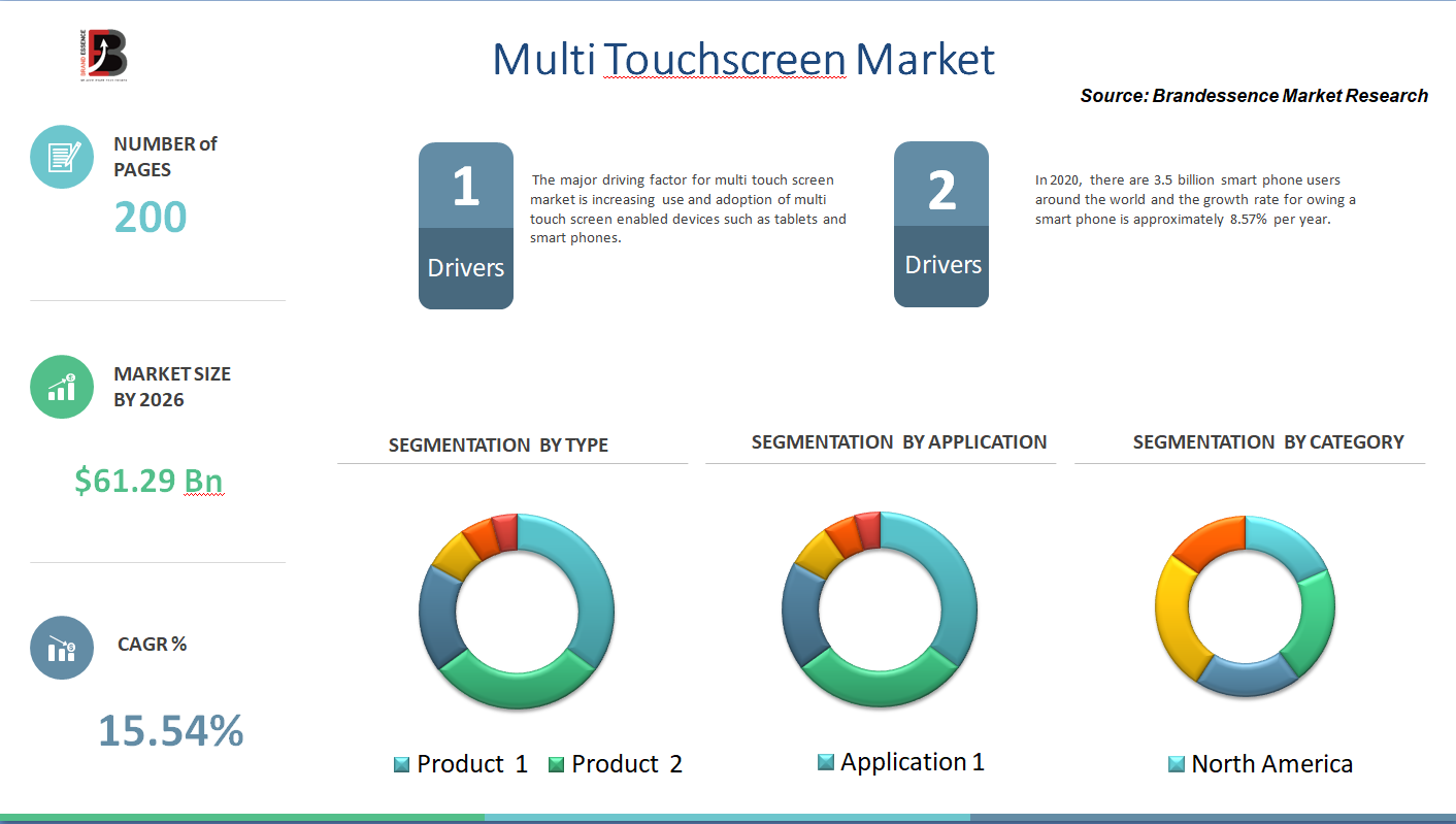 Covid 19 Pandemic on Multi Touchscreen Market Size To Surpass USD 61.29 Billion By 2025
