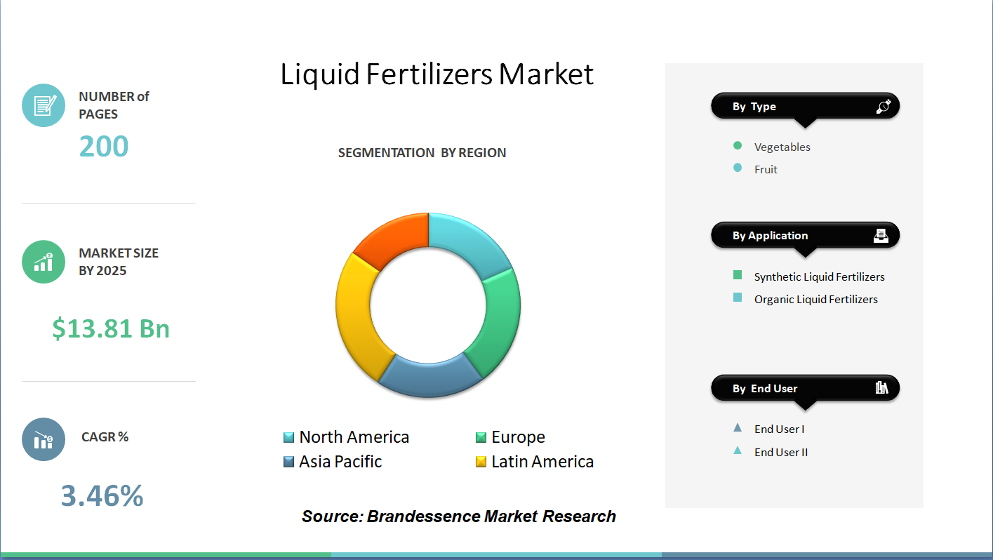 Covid 19 Impact on Liquid Fertilizers Market Size 2020 | Growth Factors, Business Opportunity, Trend, Segmentation and Forecast to 2025
