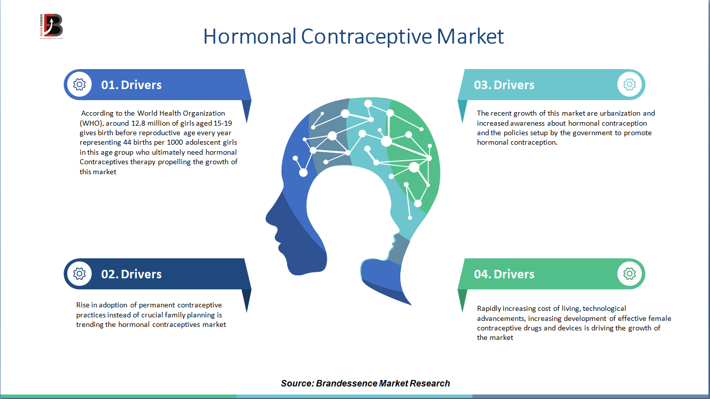 Corona Outbreak on Hormonal Contraceptive Market Size | Share | Industry Forecast Research Report, 2020-2025 | CAGR 3.20%