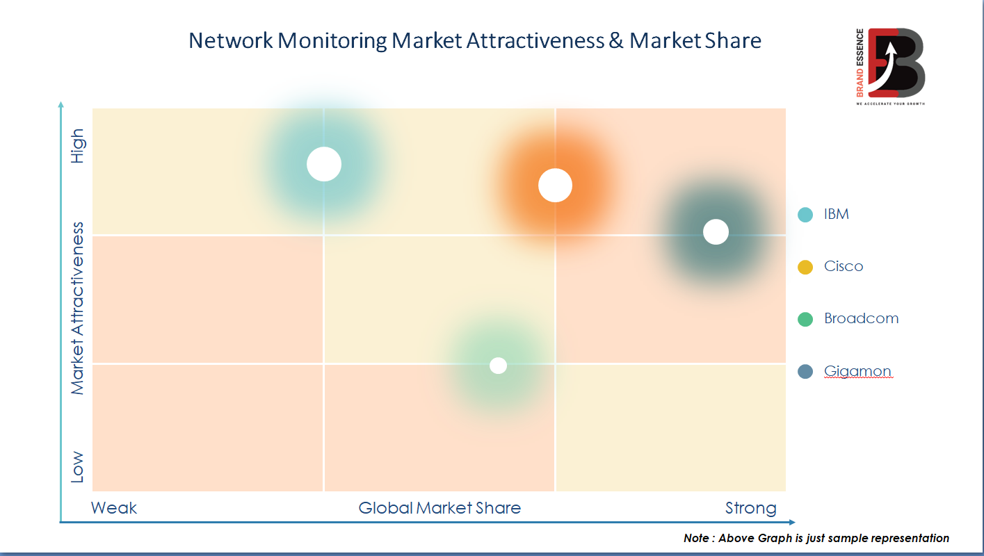 Network Monitoring Market Global Industry Share 2020 | Growth, Trends, Segmentation and Forecast To 2025