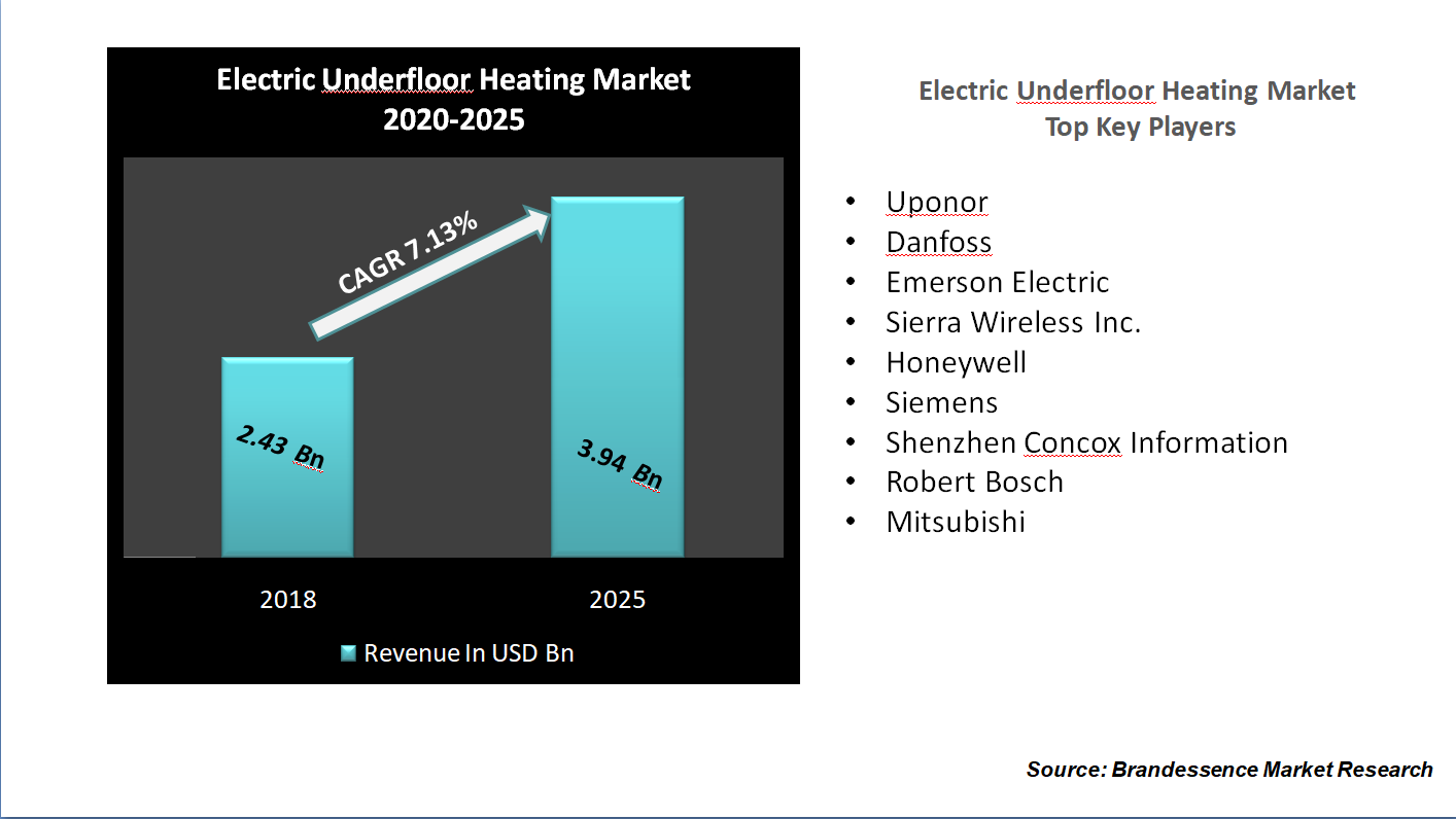 Electric Underfloor Heating Market Size 2020, Share, Global Trends, Business Statistics, Increasing Demand With Leading Player, Forecast To 2025