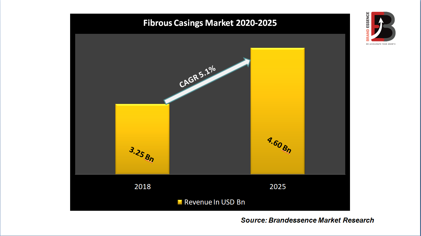 Fibrous Casings Market Demand, Growth, Industry Analysis, Share, Global Geography Trends And Forecast To 2025