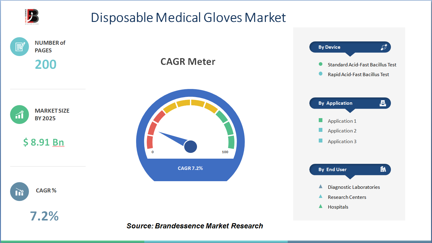 Disposable Medical Gloves Market 2020 Share & Size | Global Demand, Growth Trends, Product Sales, Price, Business Statistics and Forecast Report To 2025