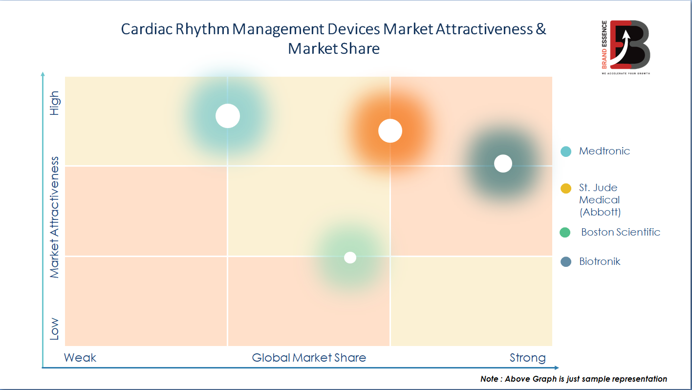 Covid-19 Pandemic on Cardiac Rhythm Management Devices Market Share & Demand, Price, Top Key Player Analysis - Medtronic, St. Jude Medical (Abbott), Boston Scientific, Biotronik