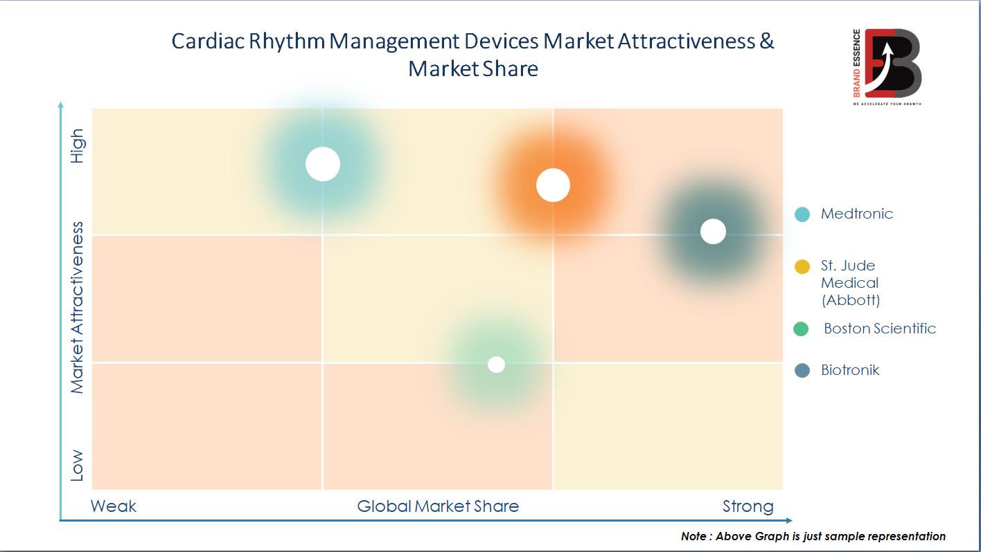Covid-19 Pandemic on Cardiac Rhythm Management Devices Market Share & Demand, Price, Top Key Player Analysis - Medtronic, St. Jude Medical (Abbott), Boston Scientific, Biotronik