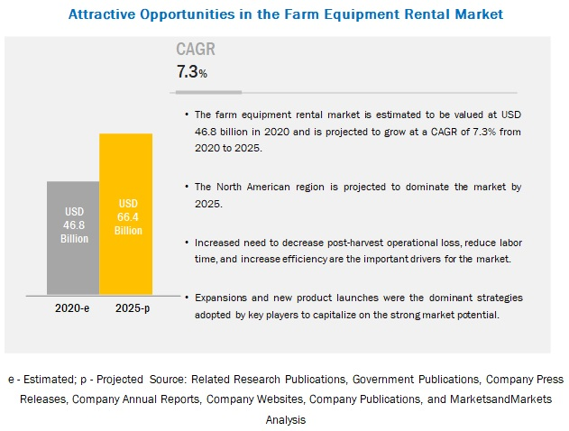 Farm Equipment Market to Register Substantial Expansion by 2025