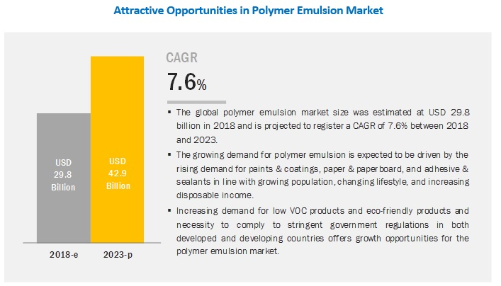 Expansion was the Key Strategy Adopted by the Leading Players of the Polymer Emulsion Market