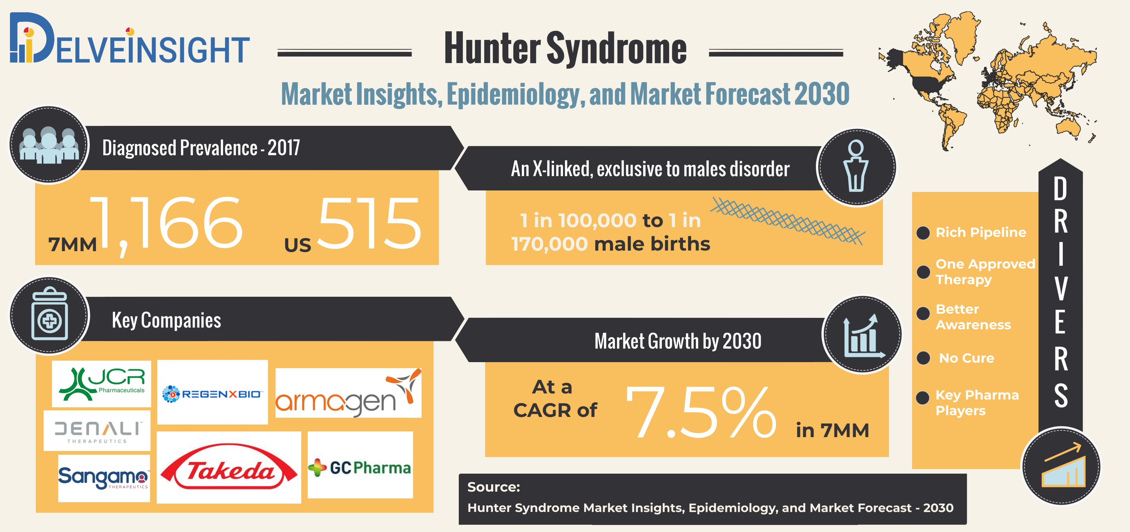 Hunter Syndrome Epidemiology Forecast: Historical and Forecasted Analysis - 2017-30