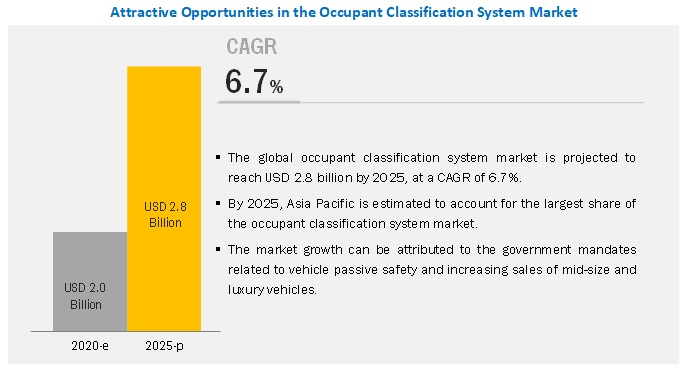 Occupant Classification System (OCS) Market - Growth, Trends, and Forecast (2020 - 2025)