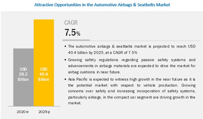 Automotive Airbags & Seatbelts Market By Airbag Type, Seatbelts and Component - Global Forecast to 2025