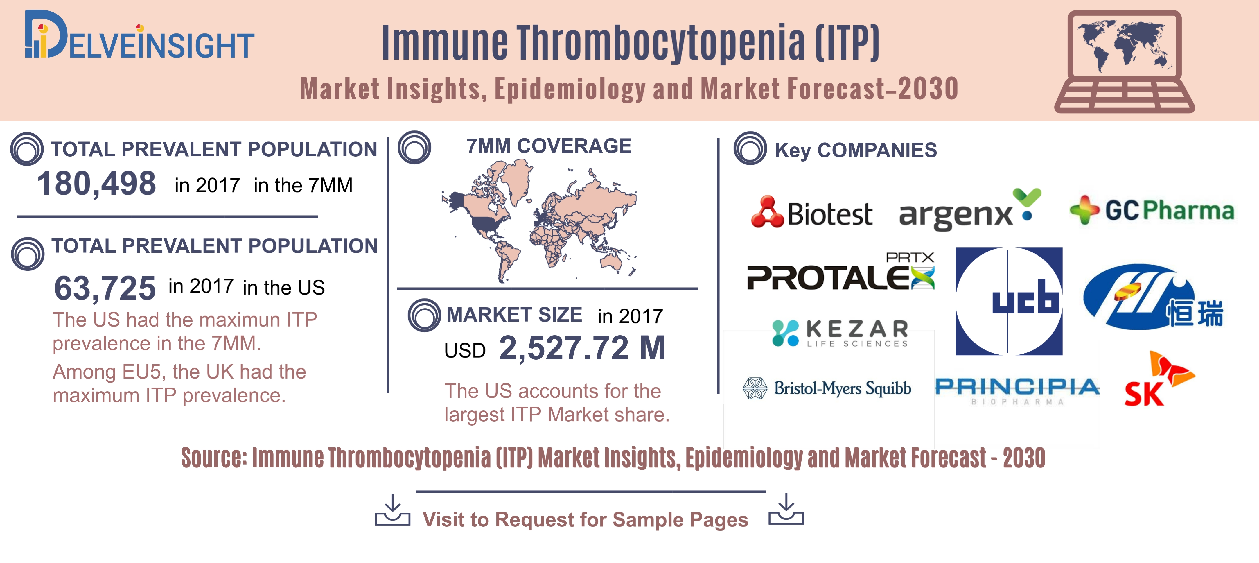 Immune Thrombocytopenia Market Insights, Epidemiology, and Pipeline Insights - 2017-30