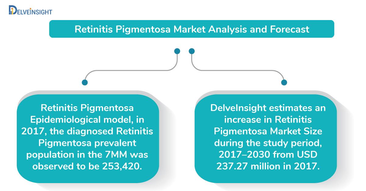 Retinitis Pigmentosa Epidemiological Historical and Forecasted Analysis