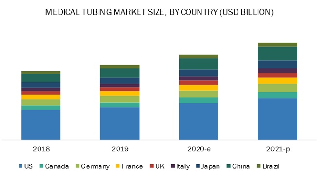 COVID-19 Impact on Medical Tubing Market worth $2.9 billion by 2021