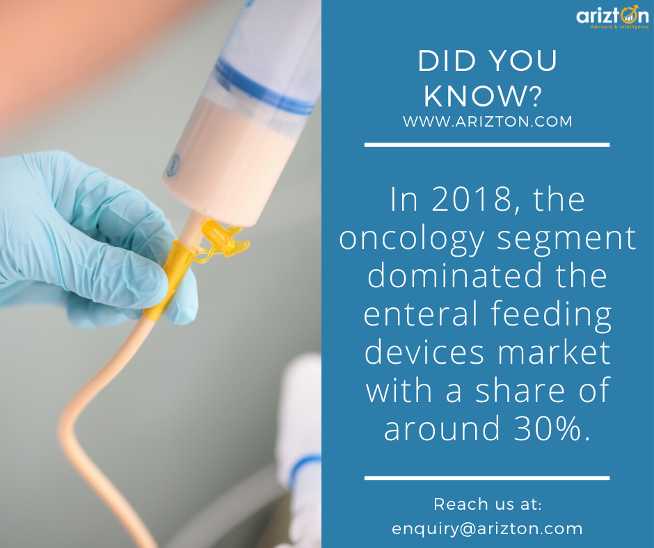 Enteral feeding devices market is likely to cross $3 billion by 2024 - Arizton