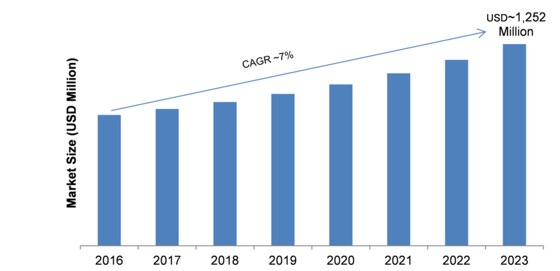 Covid-19 Analysis on Gas Sensors Market 2020, Production Value, Gross Margin Analysis, Development Status, Business Strategy and Industry Segments Poised For Strong Growth in Future 2025