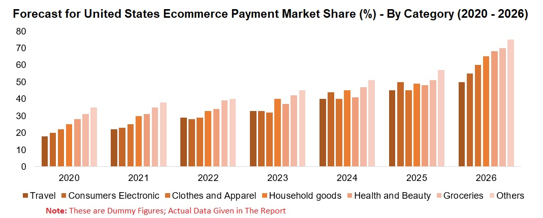 United States E-Commerce Payment Market, by Payment Method, Category (Groceries, Household goods, Health and Beauty,and Others), Digital Wallets