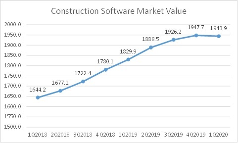 Covid 19 Construction Software Market 2020: Global Trends, Industry Growth, Size, Share, Insights and Forecast Research Report 2023