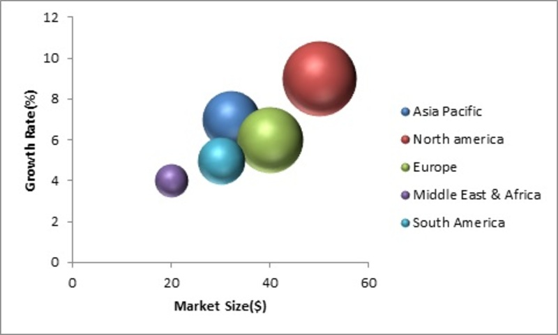 Batteries Market Research Report - Global Forecast Reveals Growth Plans to Electrify in COVID 19 Outrage | World Technology, Development, Trends and Opportunities Market Research Report to 2022
