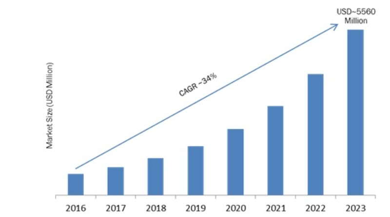 Covid-19 Analysis on Containers as a Service Market 2020: Business Opportunities, Target Audience, Statistics, Growth Potential, Future Plans, Business Distribution, Application, Trends, Outlook 2023