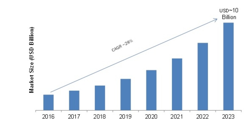 Covid-19 Analysis on Cloud Content Delivery Network Market 2020: Comprehensive Growth, Business Opportunities, Trends, Company Profiles, Global Expansion and Forecast 2023