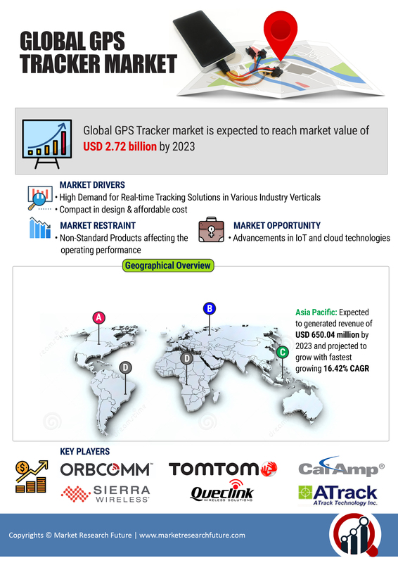 GPS Tracker Market 2020: Global Size, Share, Industry Analysis, Covid-19 Research, Upcoming Trends and Regional Forecast by 2023