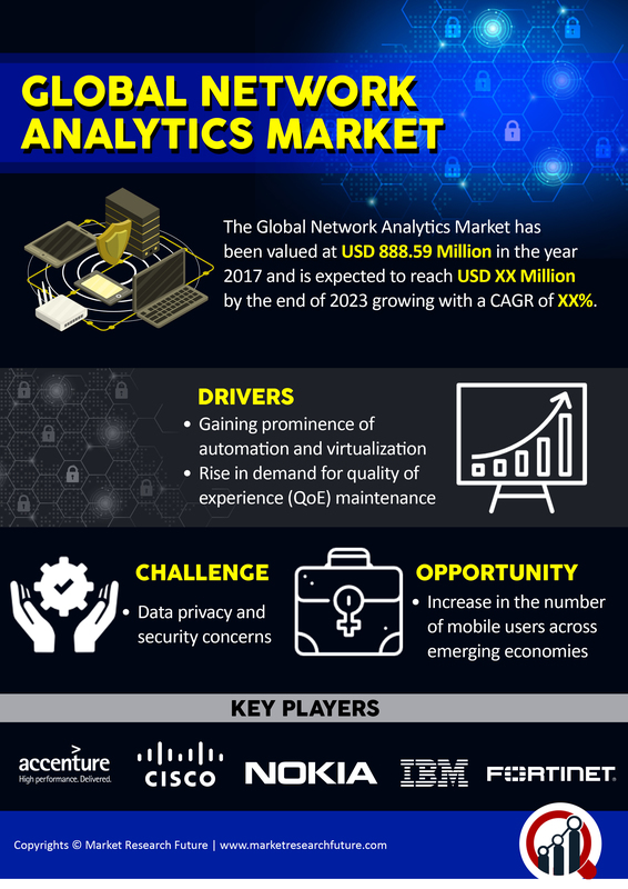 Network Analytics Market 2020: Global Covid-19 Effects, Industry Size, Share, Trends, Opportunity Assessment, Application Analysis and Growth Opportunities Forecast to 2022